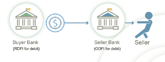 How debit ACH payments work