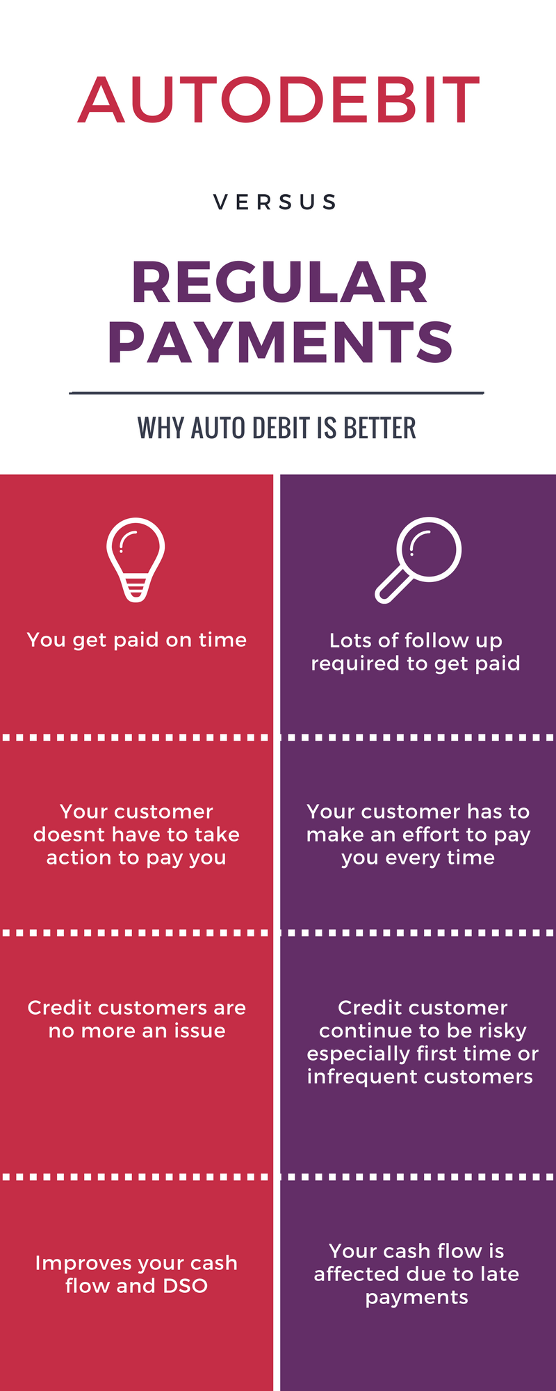 credit customers and Autodevit