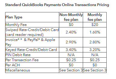 QuickBooks pricing for online transactions