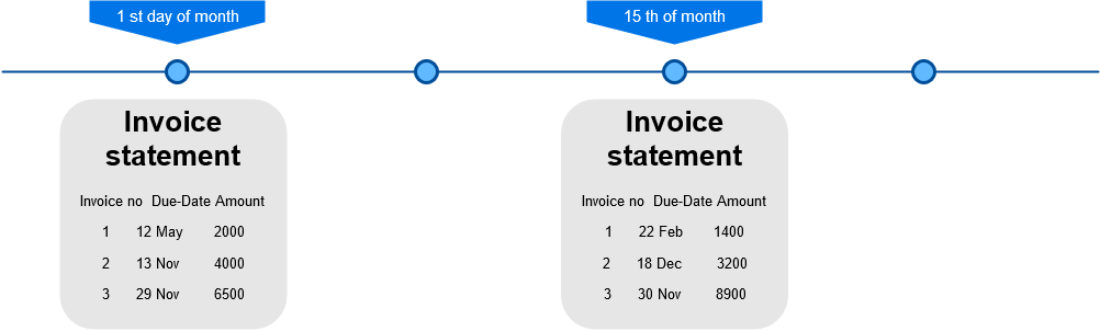 Automated Statements vs Automated invoice reminders - Statement flow