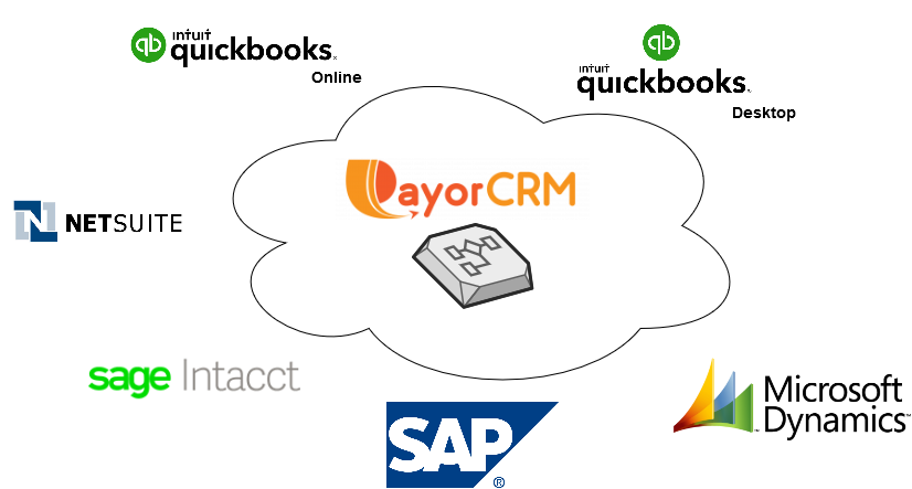 accounts receivable and collections management software for QuickBooks ,Netsuite , SAGE , SAP , Mycrosoft Dynamics ,Intacct