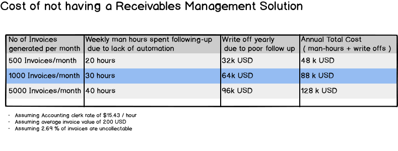 Cost of not having an accounts receivable and collections management software